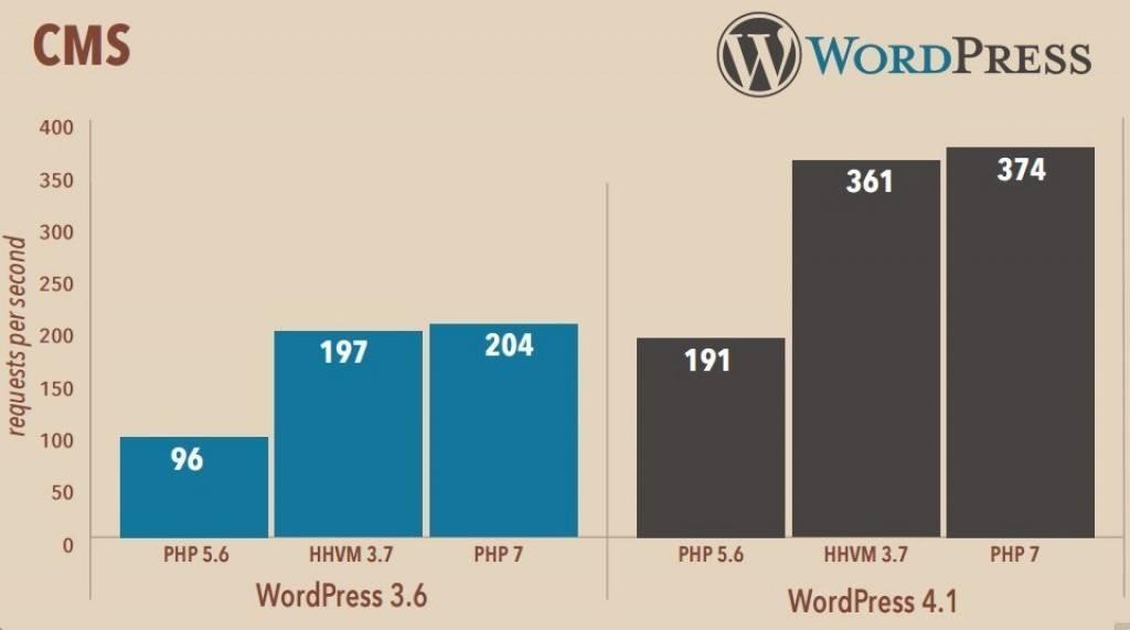 WordPress HHVM 3.7 vs PHP-7 comparision