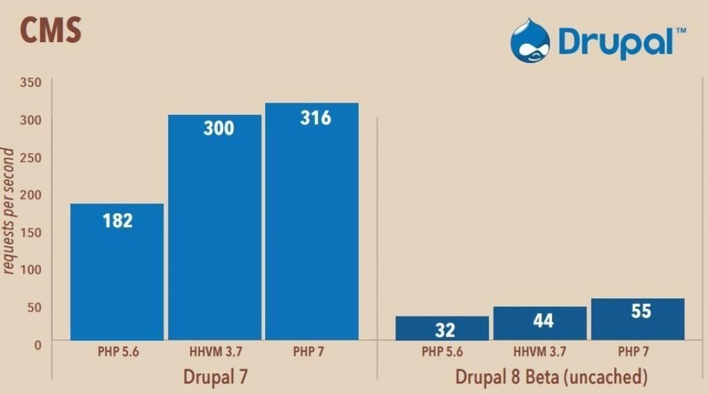 Drupal HHVM vs PHP7 comparision