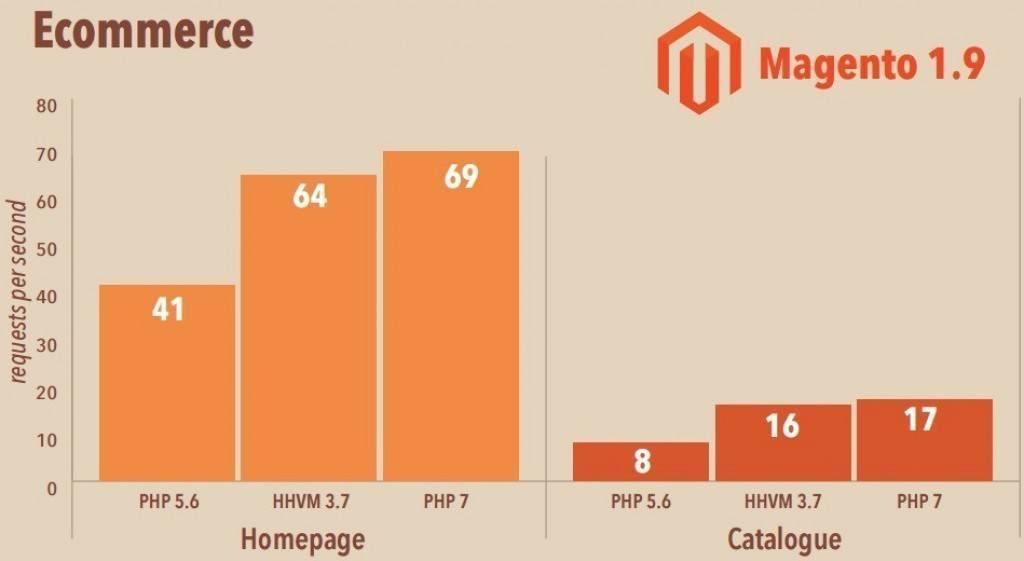 Magento-HHVM-Vs-PHP7 comparision