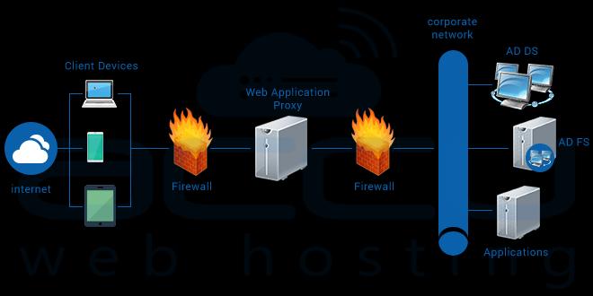 Web proxy server windows