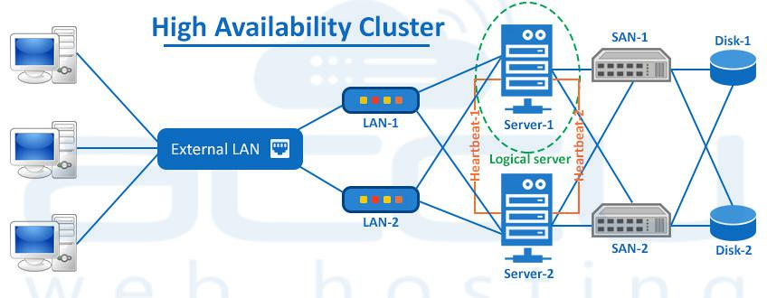 Top 5 High Availability Dedicated Server Solutions | Windows