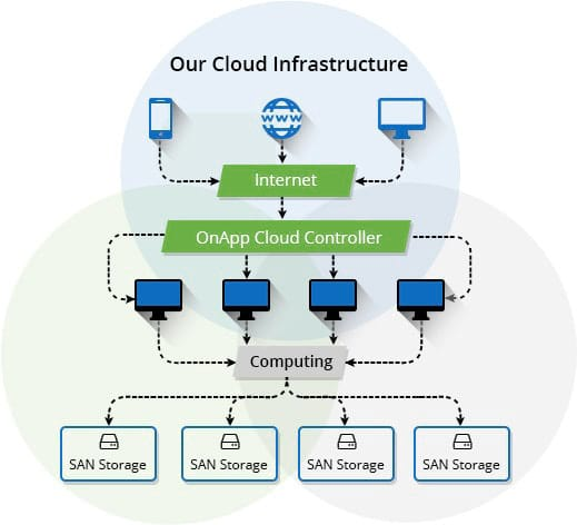 Cloud Hosting Infrastructure