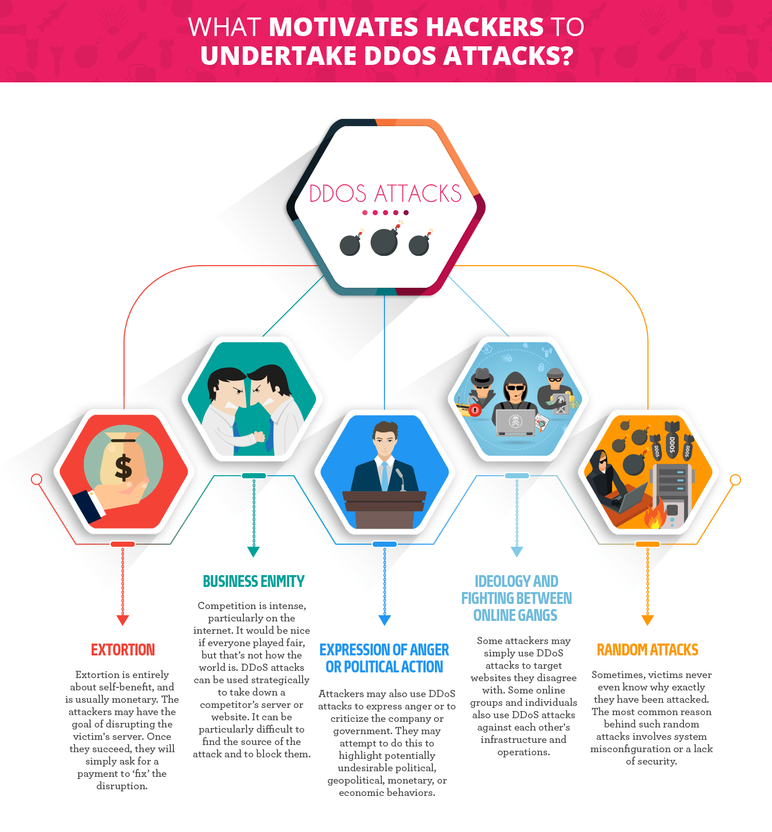 What Motivates Hackers to Undertake DDoS Attacks