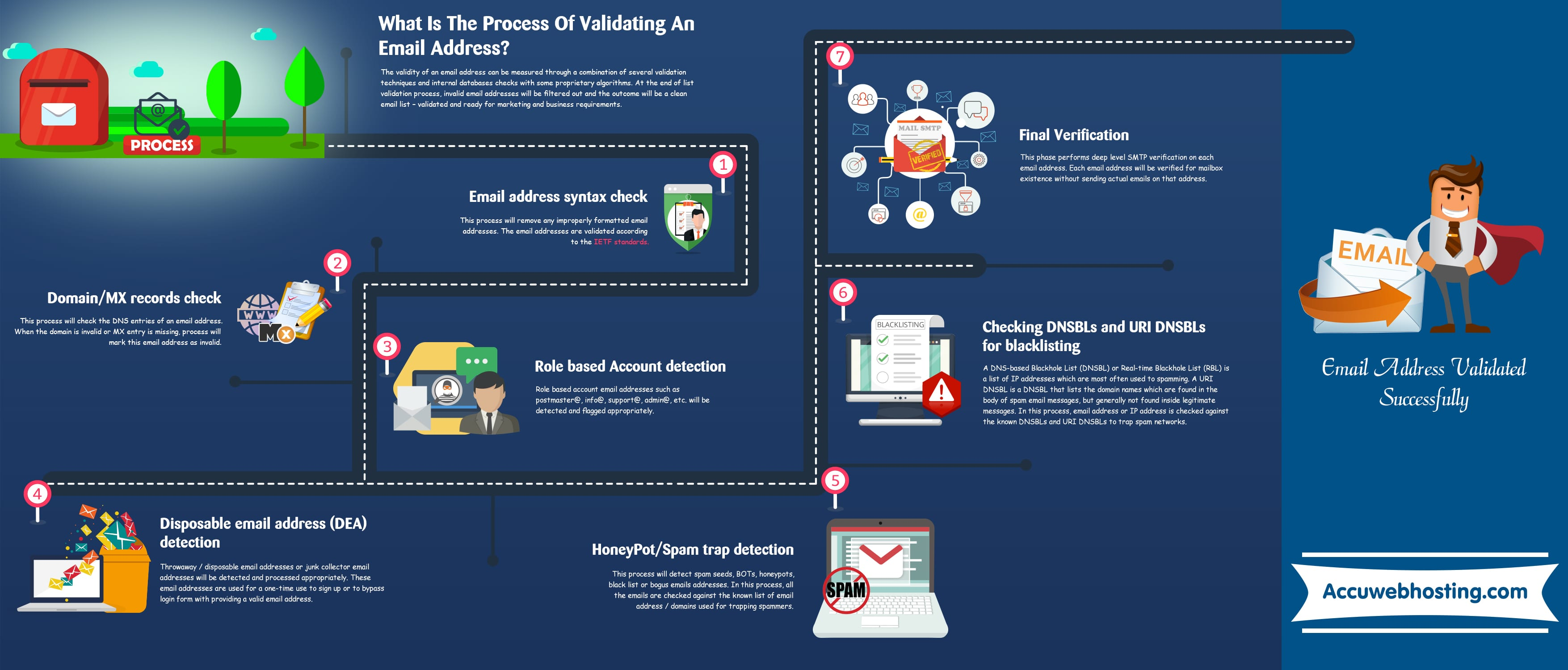 The Process Of Validating An Email Address